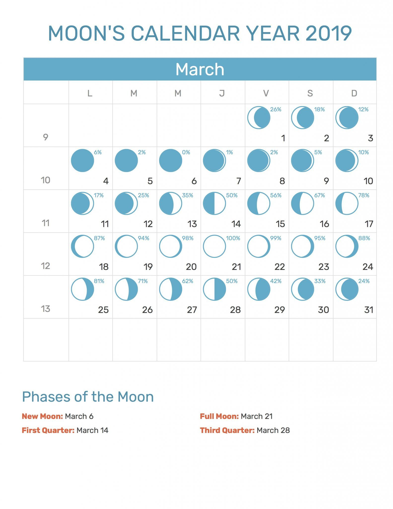 Moon Calendar For March 2019